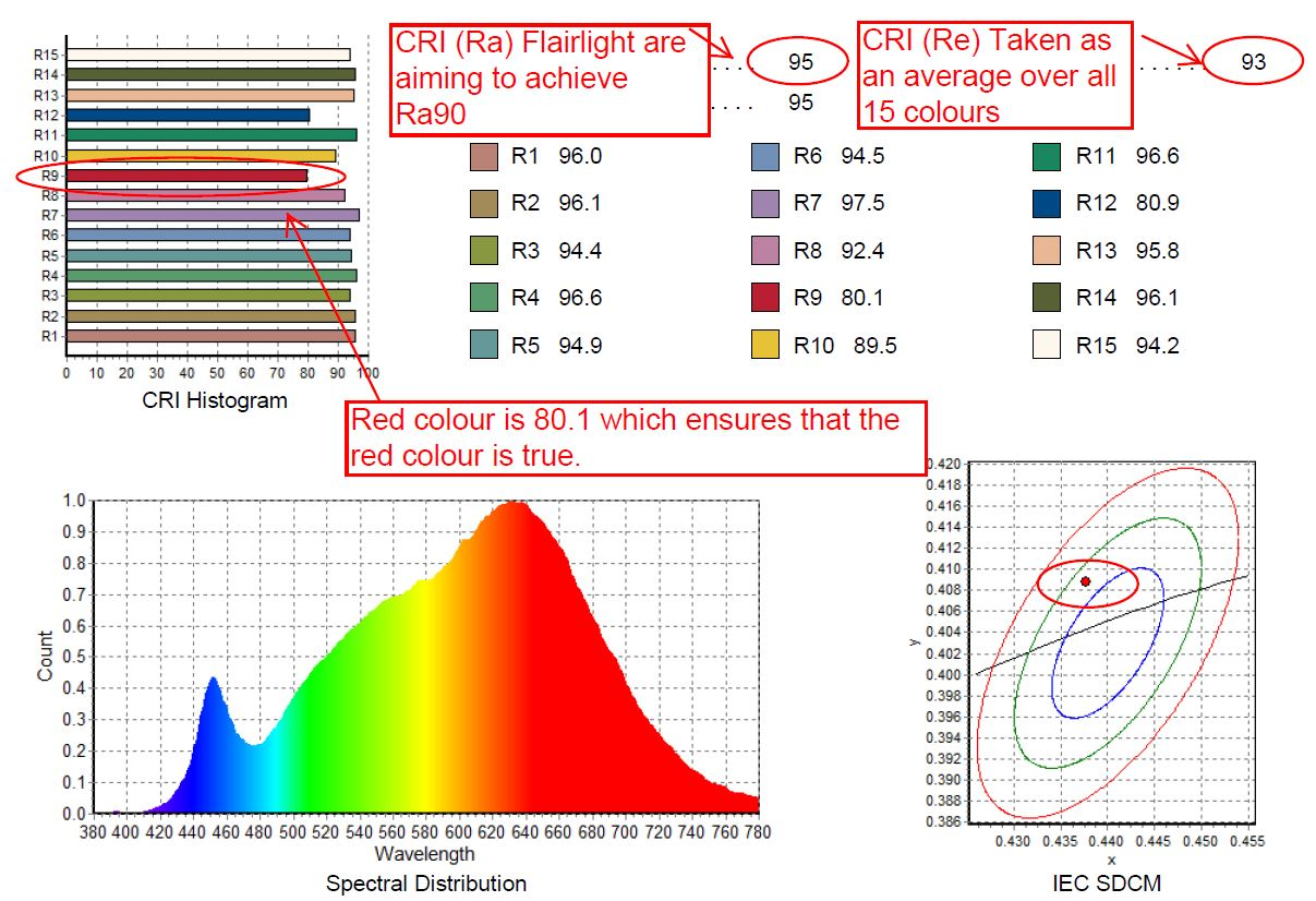 Flairlight photometry & chromaticity