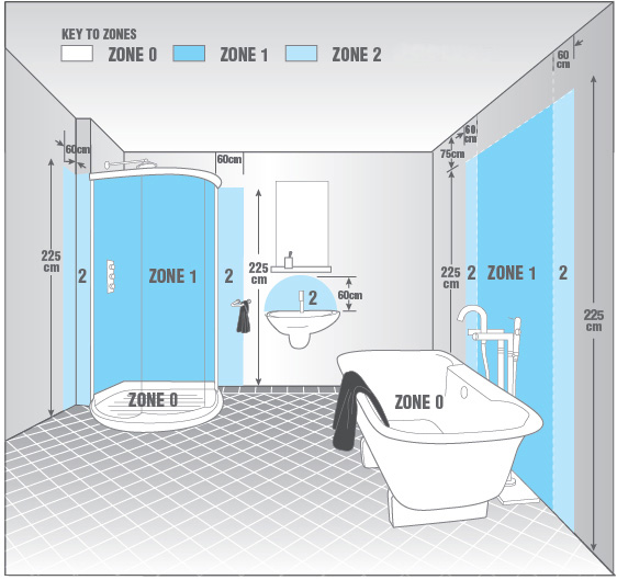 Flairlight bathroom zones